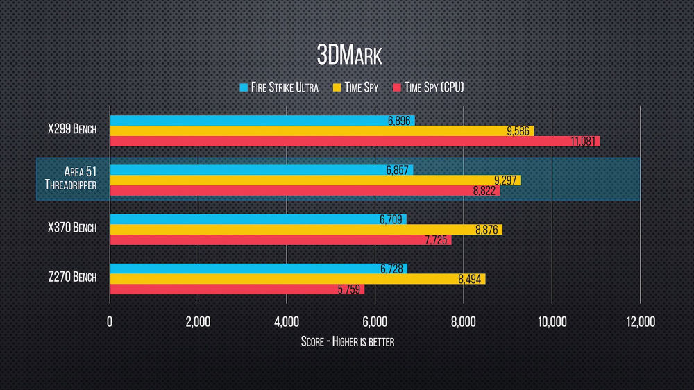 Premiers Benchmarks Gaming Pour Un AMD Ryzen Threadripper