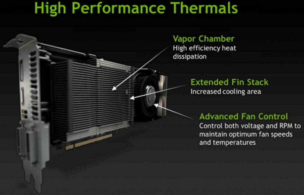 Spécifications de la NVIDIA GeForce GTX Titan