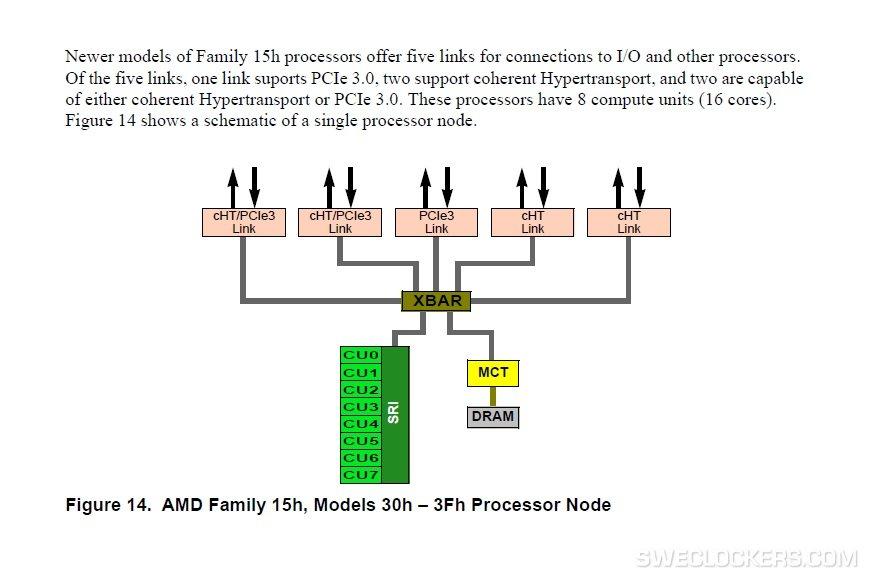 Un Opteron à 16 cœurs unifiés chez AMD ?