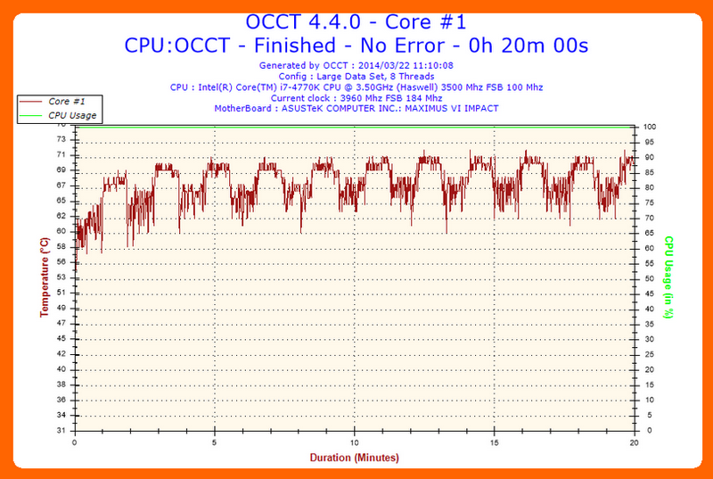 2014-03-22-11h10-Temperature-Core #1