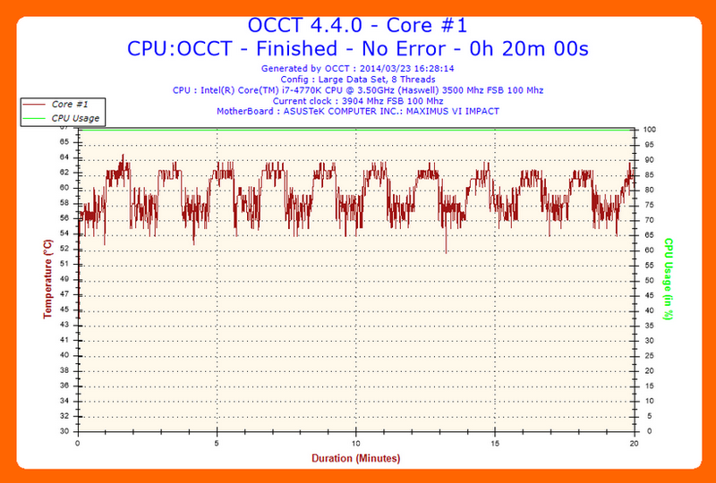 2014-03-23-16h28-Temperature-Core #1