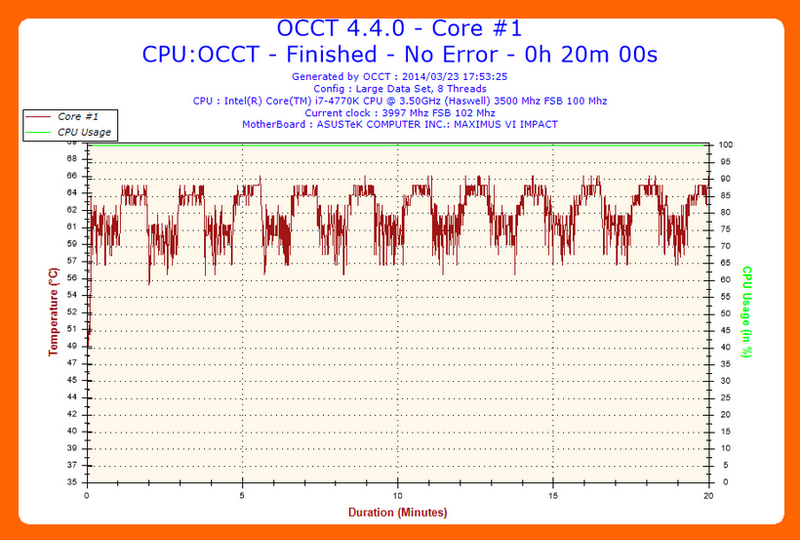2014-03-23-17h53-Temperature-Core #1