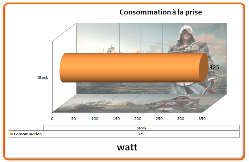 Consommation Assassin Creed IV