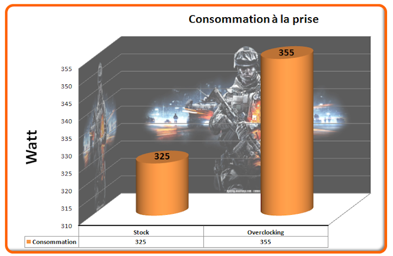 Consommation BF4
