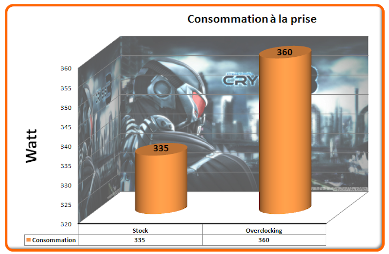 Consommation Crysis 3