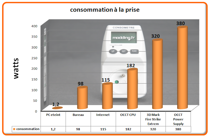 Consommation