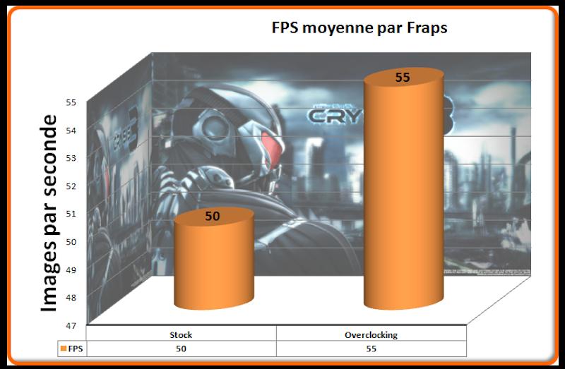 FPS Crysis 3