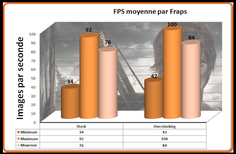 FPS Tomb Raider Evaluation