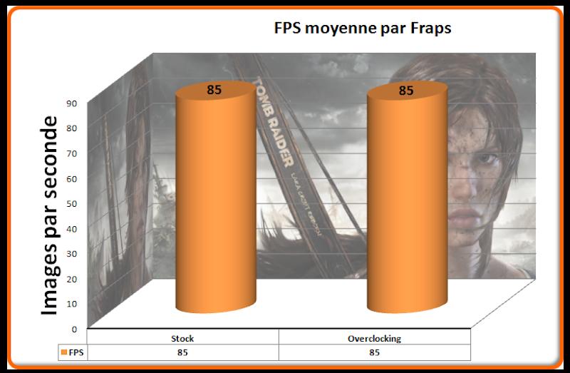 FPS Tomb Raider