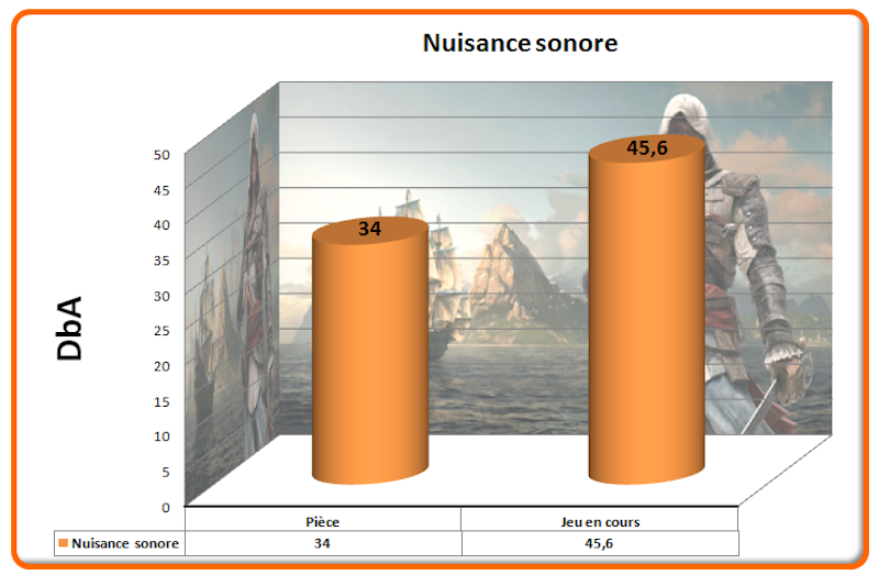 Nuisance sonore Assassin Creed IV
