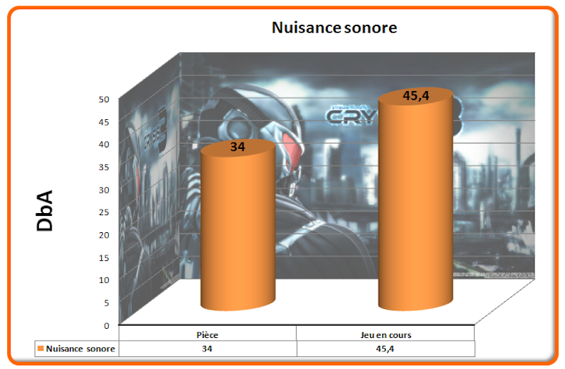 Nuisance sonore Crysis 3