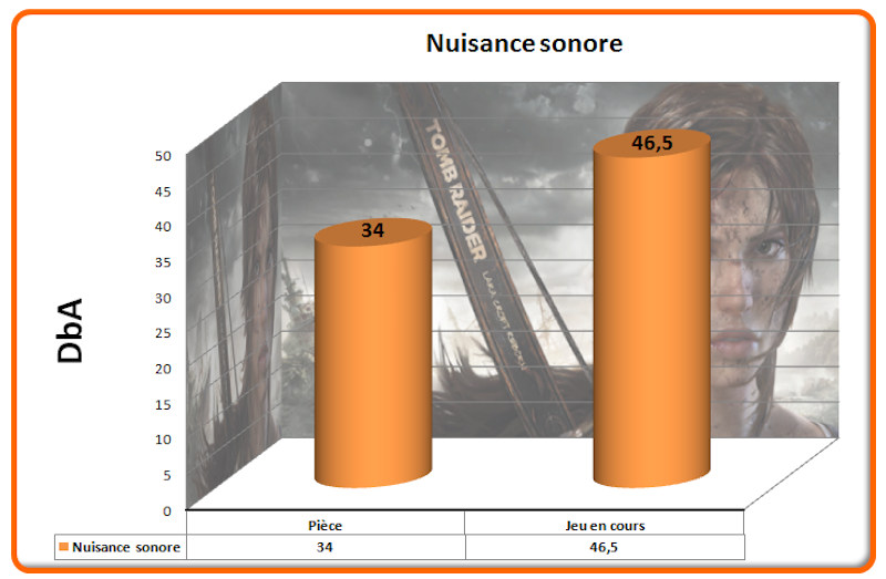Nuisance sonore Tomb Raider