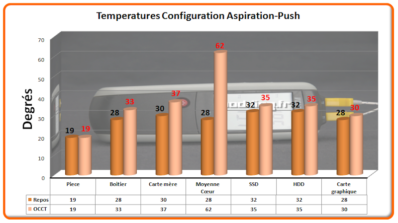 Temperature Stock Aspiration-Push