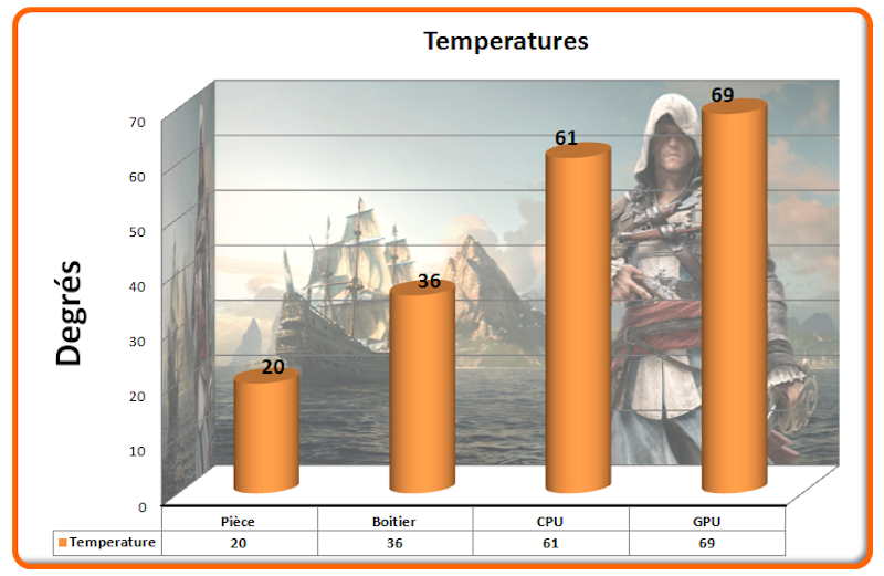 Temperatures Assassin Creed IV