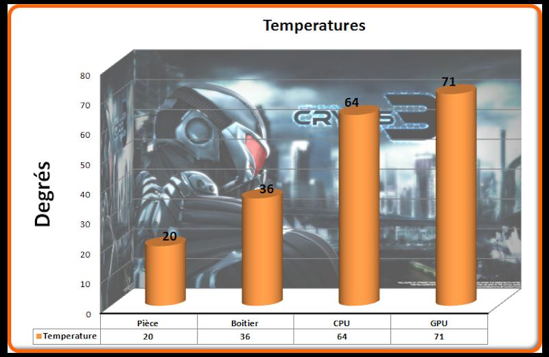Temperatures Crysis 3