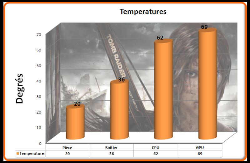 Temperatures Tomb Raider