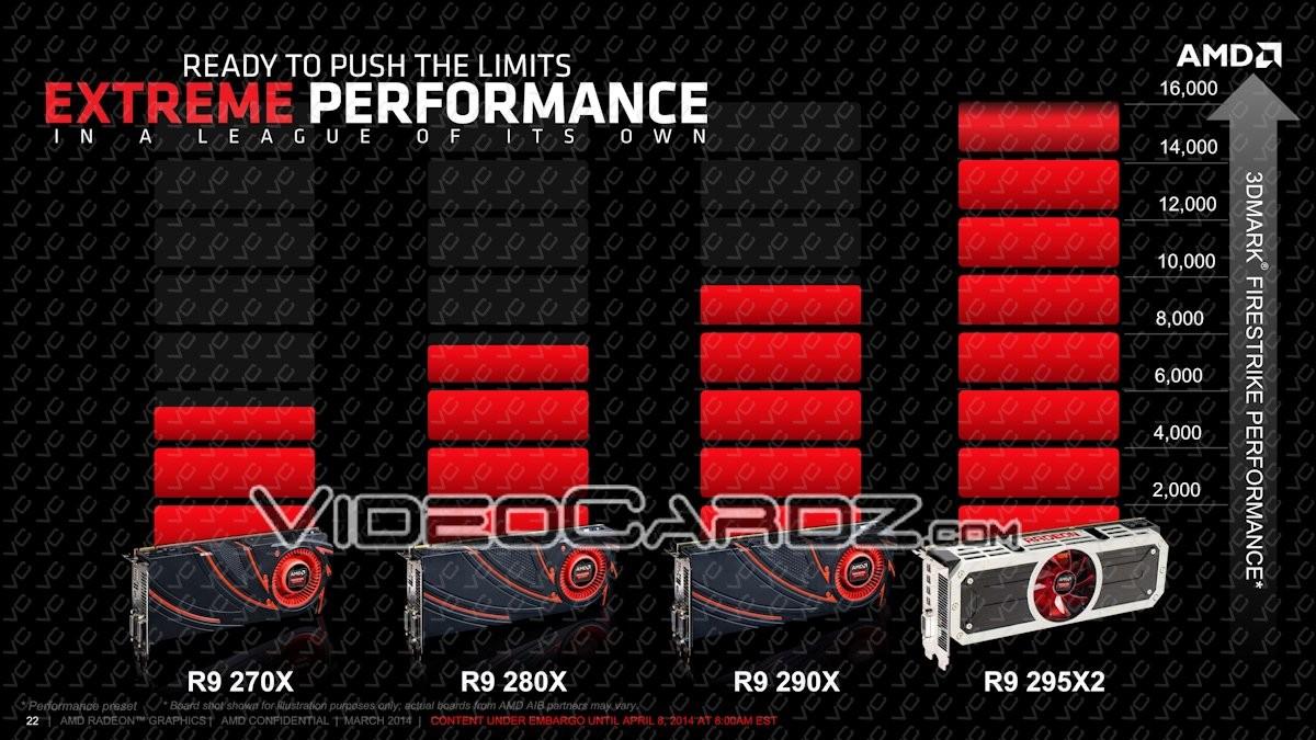 Infos et spécifications de la Radeon R9 295X2
