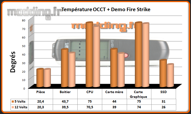 T° OCCT+Fire Strike Ghost