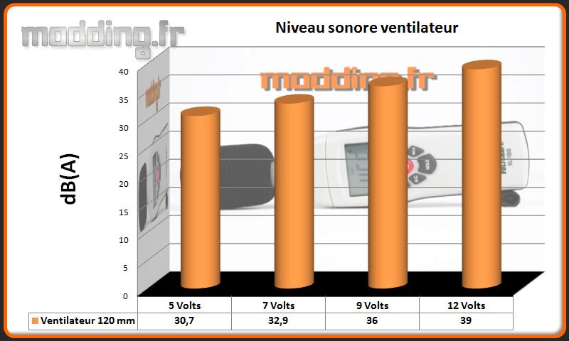 dB(A) ventilateur Phantom 240