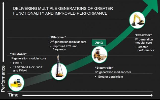Pas de DDR4 chez AMD avant 2016