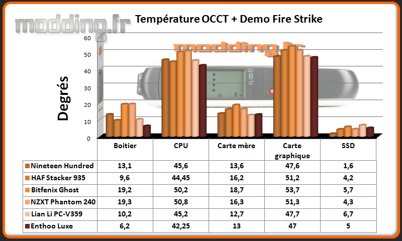T° OCCT+Fire Strike Enthoo Luxe - Comparatif