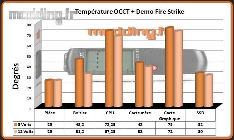T° OCCT+Fire Strike Enthoo Luxe