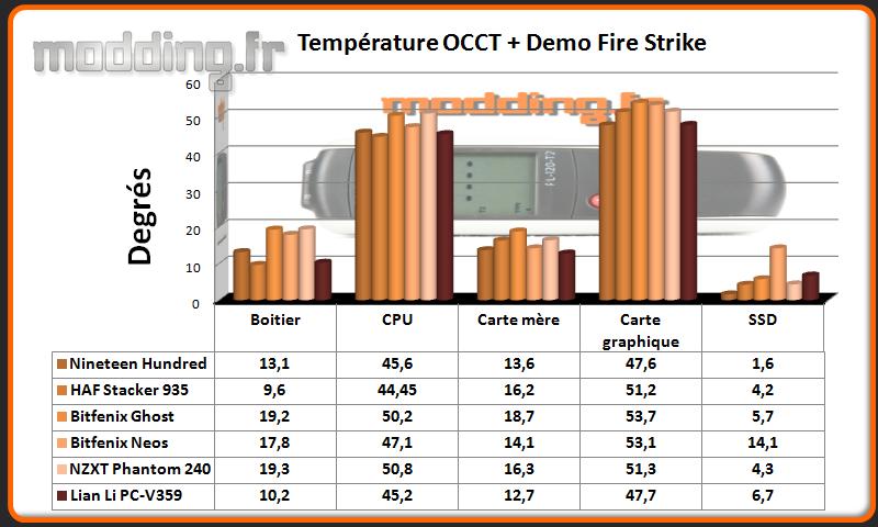 T° OCCT+Fire Strike PC-V359 - Comparatif