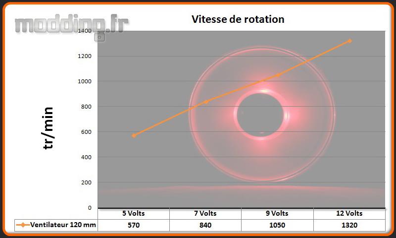 Vitesse ventilateur PC-V359