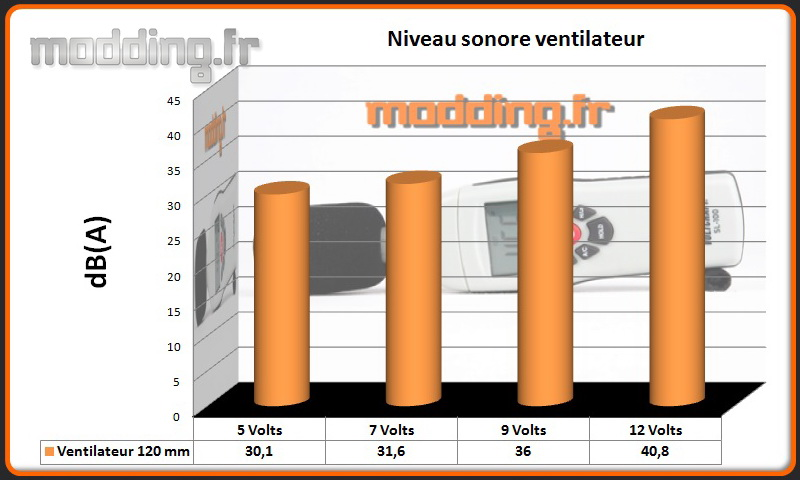 dB(A) ventilateur PC-V359