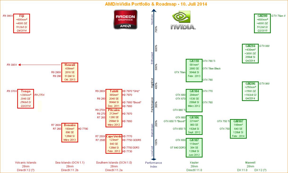 AMD-nVidia-Grafikchip-Portolio-Roadmap