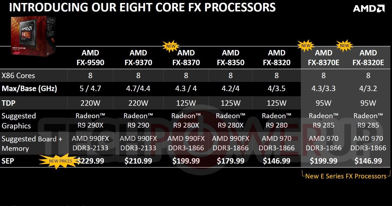 Grille tarifaire des nouveaux proco chez AMD
