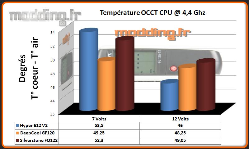 Temperature OCCT CPU @ 4.4 Ghz FQ122