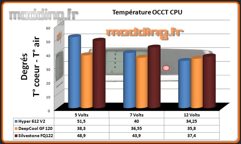 Temperature OCCT CPU  FQ122.