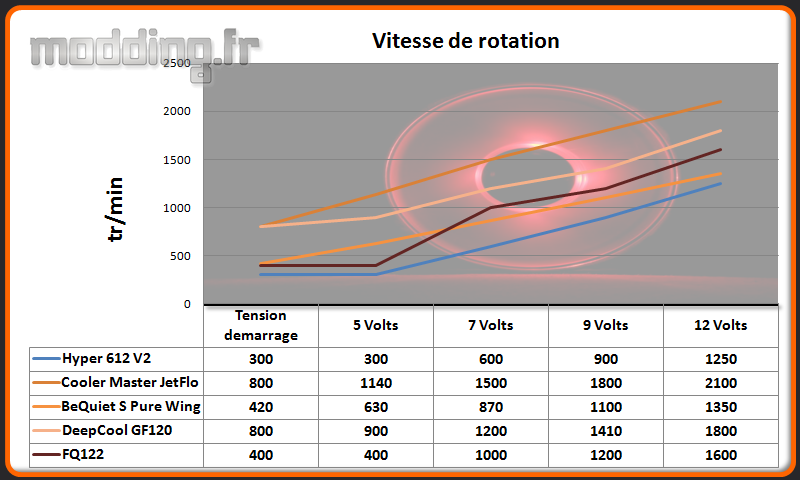 Vitesse de rotation FQ122