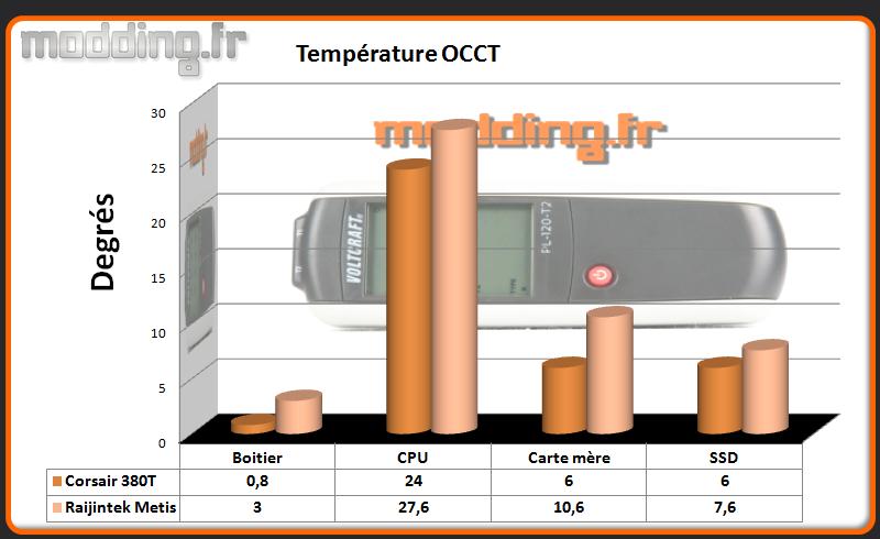 T° OCCT Metis - Comparatif