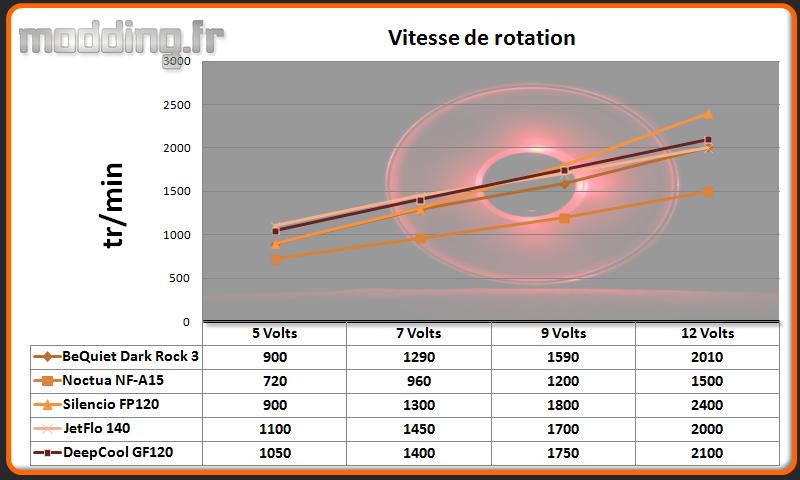 Vitesse de rotation Ventilateur Captain 360