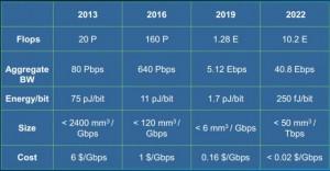 Intel-Silicon-Photonics-Roadmap-640x333
