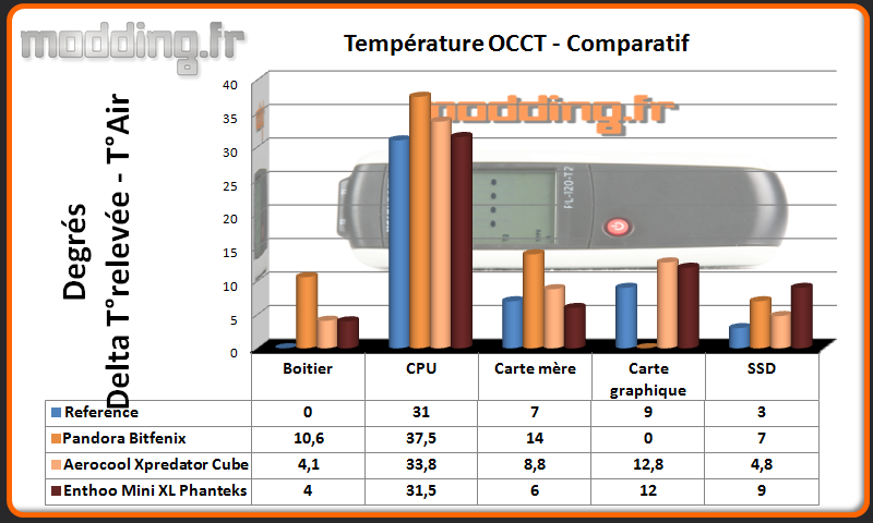 T° OCCT Enthoo Mini XL - Comparatif