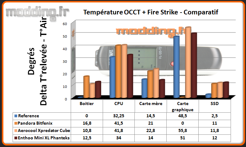 T° OCCT+Fire Strike Enthoo Mini XL - Comparatif