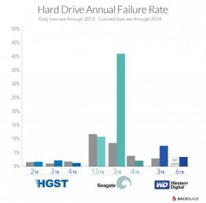 hdd-failure
