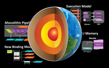 AMD veut optimiser ses pilotes