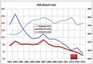jpr_aib_attach_rate