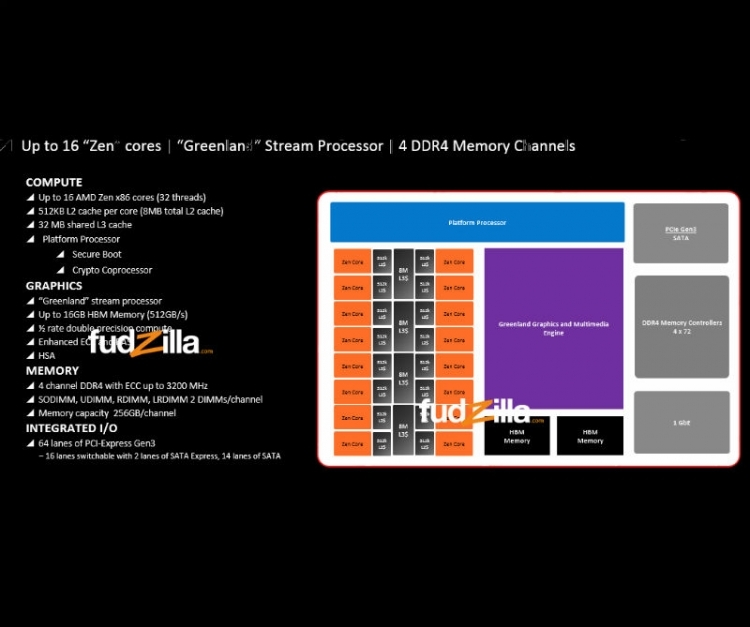 AMD prépare un CPU 16 Cores compatible DDR4