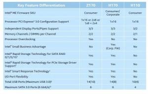 Intel-H110-H170-Z170-compare