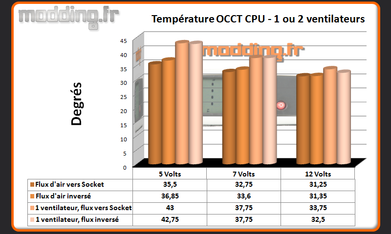 Temperature OCCT CPU 1 ou 2 ventilateurs Dark Rock TF