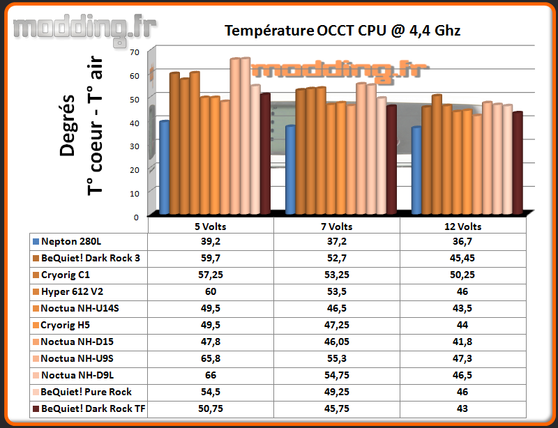 Temperature OCCT CPU @ 4.4 Ghz Dark Rock TF.