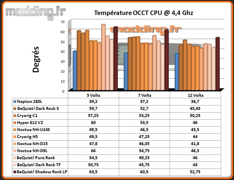 Temperature OCCT CPU @ 4.4 Ghz Shadow Rock LP