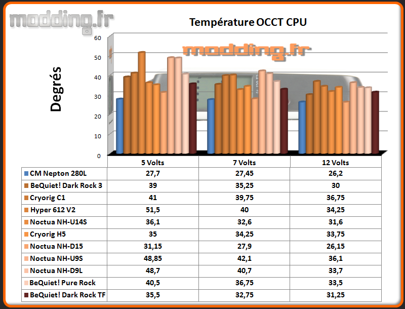 Temperature OCCT CPU  Dark Rock TF