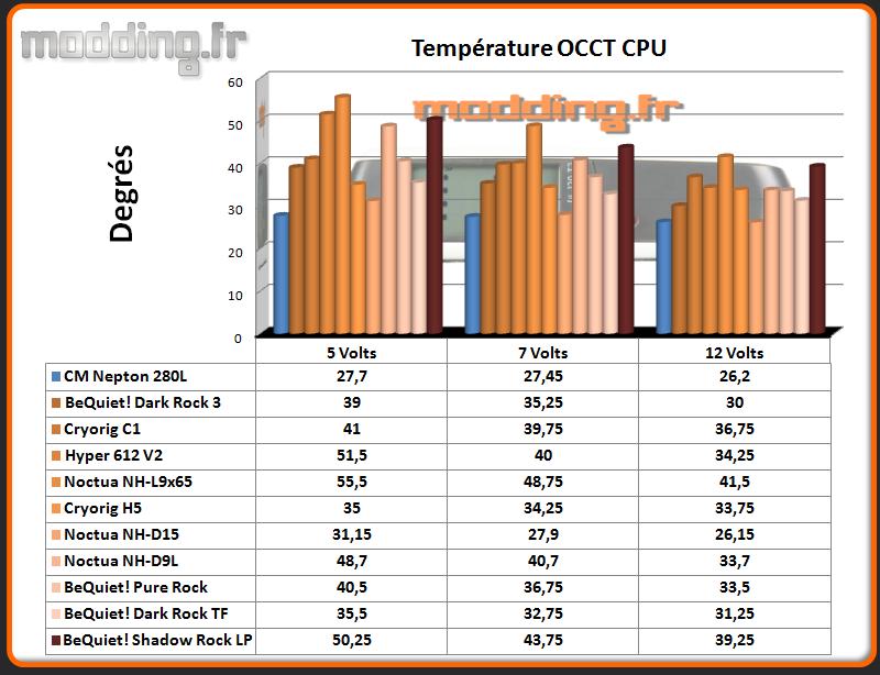 Temperature OCCT CPU  Shadow Rock LP