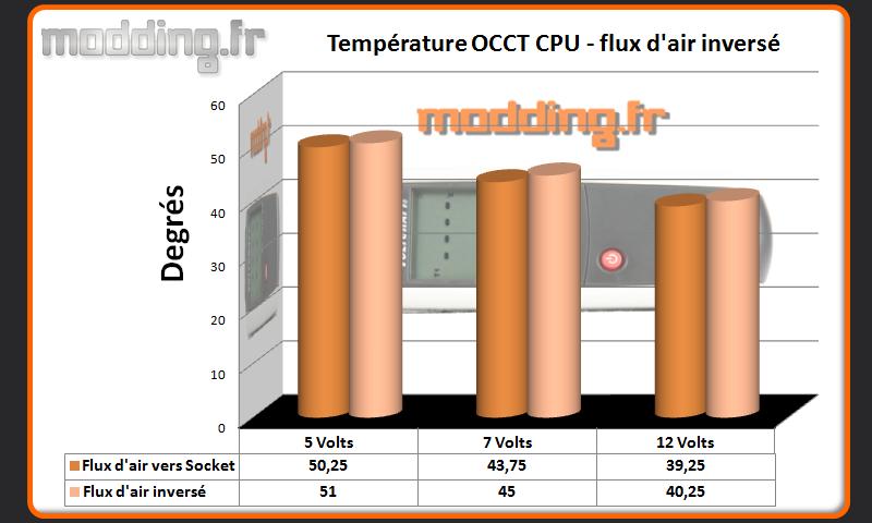 Temperature OCCT CPU inversé Shadow Rock LP